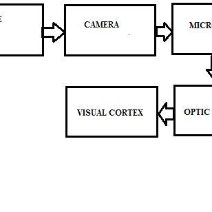 1 Block diagram