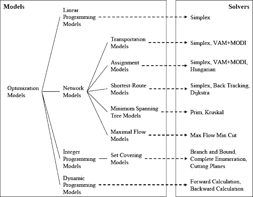 Sample taxonomy of optimization models and compatible solver... | Download Scientific Diagram