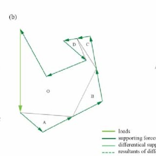 Hypars' surface definition, doubly ruled (left), doubly