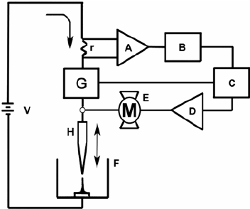 Schematic diagram of the microanode-guide electroplating