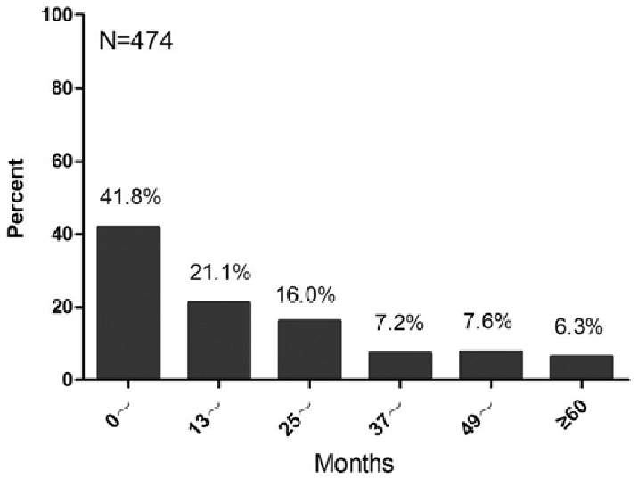 Status of tamoxifen in sequence with aromatase inhibitors
