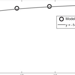 Schematic of Princeton Roof Model (PROM)–Princeton Urban