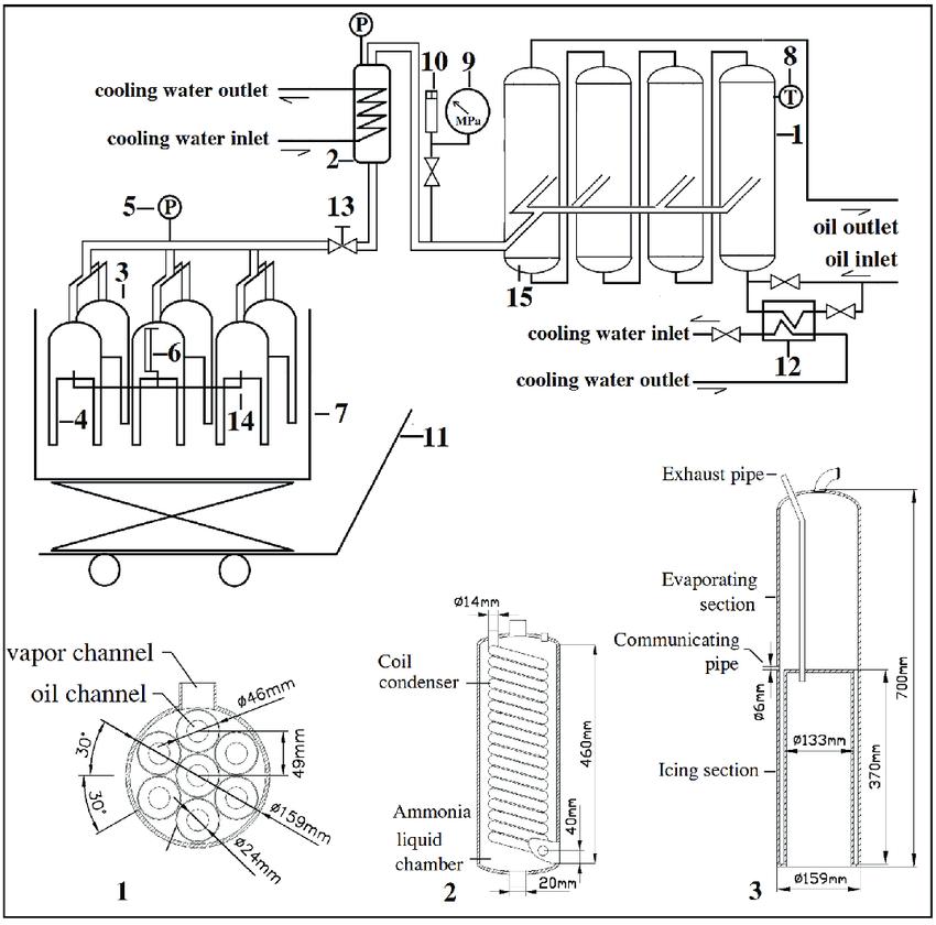 ice maker diagram 1989 volvo 240 alternator wiring schematic of adsorption revised from li et al 2013 1 adsorbent reactor units 2 condenser 3 evaporator 4 section