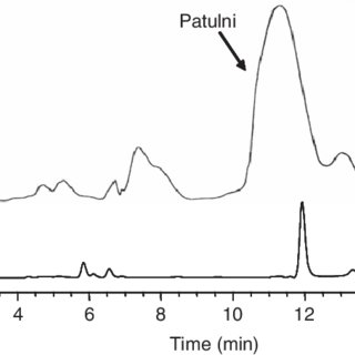 HSCCC chromatograms of the crude extract of P. expansum