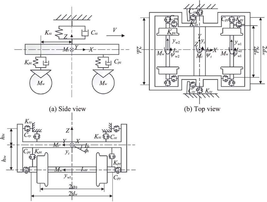 A schematic diagram of the two-axle railway bogie model