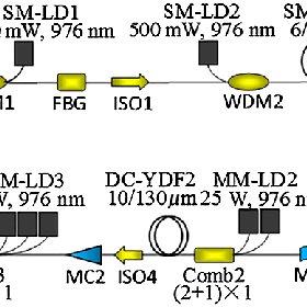 (PDF) 160 W high-power, high-efficiency, near-diffraction