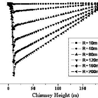 The effect of chimney height on the power output
