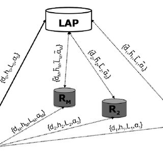 The global architecture for the heterogeneous LAP
