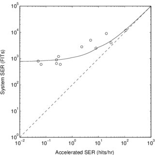 (PDF) Radiation-induced soft errors in digital circuits