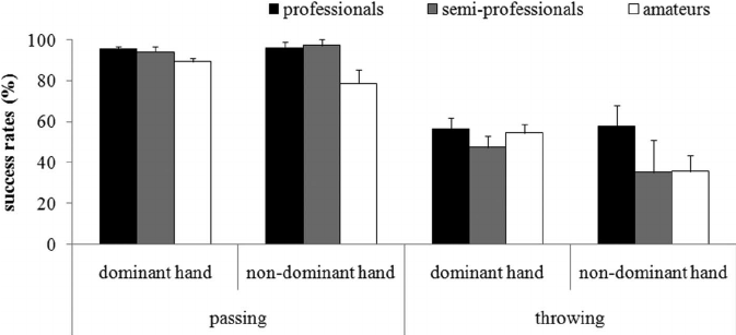 Success rates (in %) of dominant and non-dominant hand