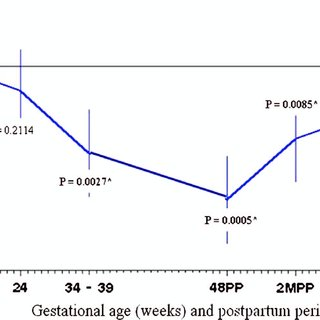 (PDF) Hemodynamic changes during pregnancy and postpartum
