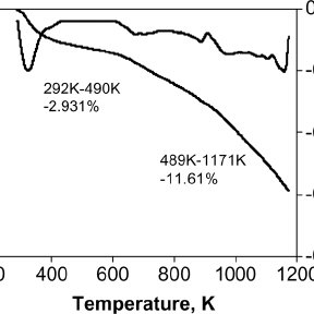 Temperature profile for the carbon dioxide adsorption on