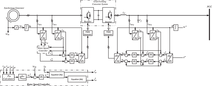 Control of the pico-hydropower emulator as the grid