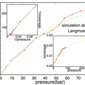 Residence time analysis for the hydrogen adsorption system