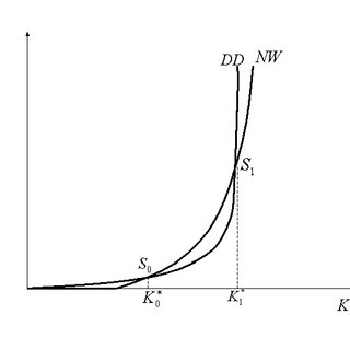(PDF) Borrowing Constraints, Multiple Equilibria and