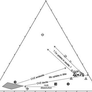 Li-Rb-Cs trilinear diagram. Chemical data, symbols and