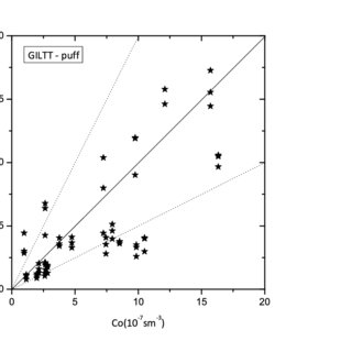 (PDF) SOLUTION OF THE PUFF MODEL FOR POLLUTANT DISPERSION