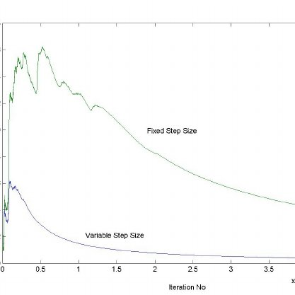 (PDF) Discrete-time Variance Tracking with Application to