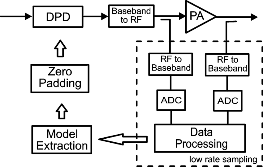 Block diagram of digital predisortion characterization
