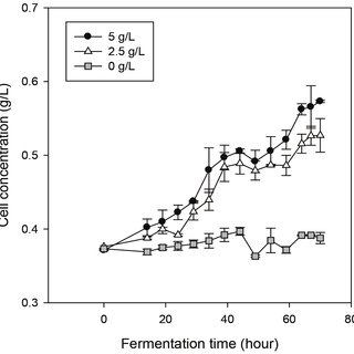 (PDF) Microbial Production of Xylitol from Oil Palm Empty