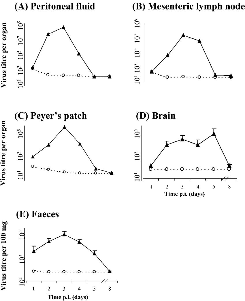hight resolution of mean level of poliovirus present per organ in a peritoneal fluid b