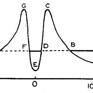 (PDF) Patterns of hypothesis formation: at the crossroads