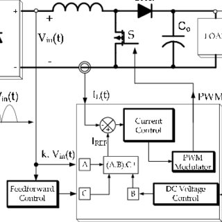Single-Phase PFC boost converter as first stage in power