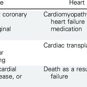 (PDF) Modifiable Risk Factors and Major Cardiac Events