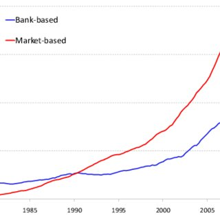 (PDF) The Changing Nature of Financial Intermediation and