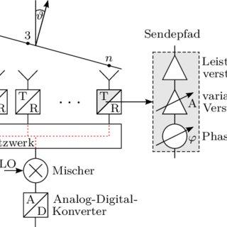 (PDF) Hochintegriertes Antennensystem für