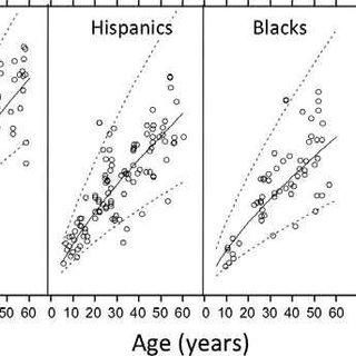 Contour plots describing the average distribution of the