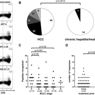 Comparison of CD8+ T-cell responses to different TAA. TAA