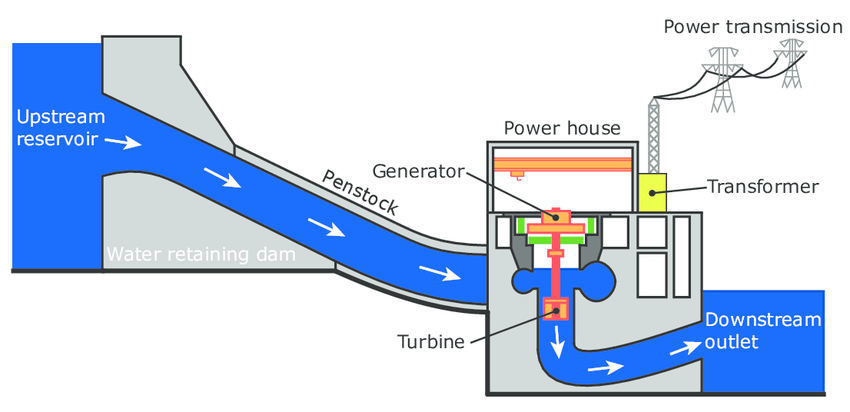 Hydroelectricenergy Hydroelectric Power Diagram