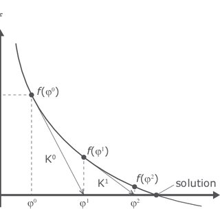 Schematic depiction of sorption isotherms, reproduction