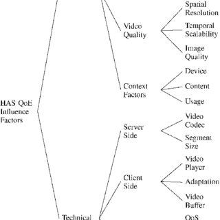 (PDF) A Survey on Quality of Experience of HTTP Adaptive