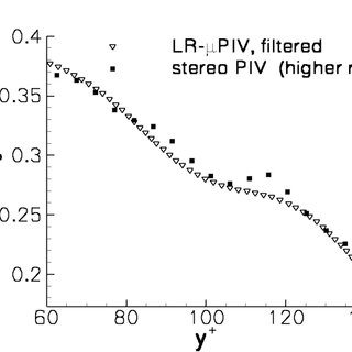(PDF) Experimental Investigation of a Turbulent Boundary