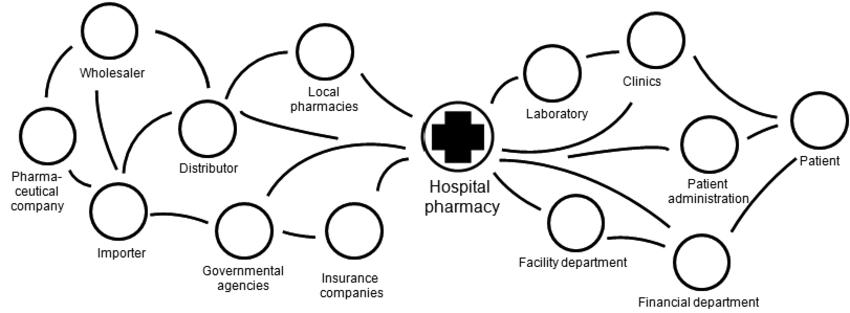Hospital Pharmacy as Interesting Case for Studying E
