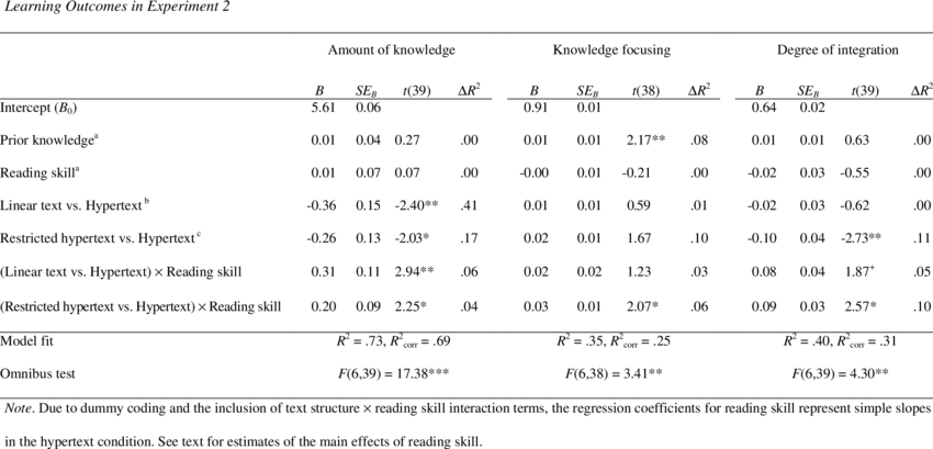 Summary of Moderated Regression Analyses for the Effects of Text... | Download Table