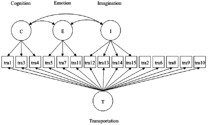 Bifactor specification for the facet structure of the