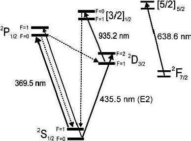 Low-lying energy levels of 171 Yb + and optical excitation