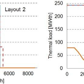 Base case cogeneration power plant layout and simulation