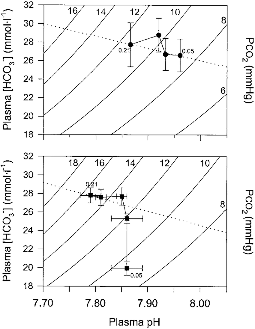 hight resolution of davenport diagrams depicting arterial acid base parameters during hypoxia in toads bufo