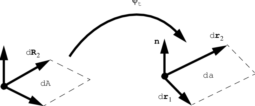 3 Notation for derivation of Nanson's formula. As in the