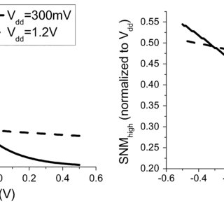 Effective NFET resistance as a function of V . The