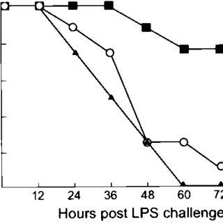 (PDF) A novel receptor tyrosine kinase, Mer, inhibits TNF