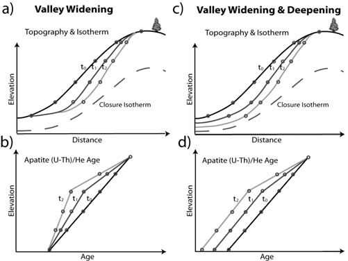 Schematic diagram of glacial valley widening and deepening