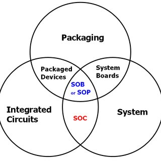 (PDF) An Overview of Advanced Electronic Packaging Technology