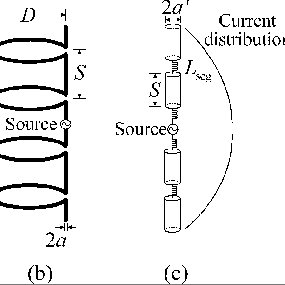 Geometries of helical antenna and equivalent models: (a
