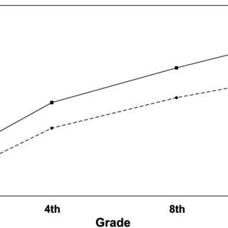 (PDF) Reading Achievement Growth in Children With Language