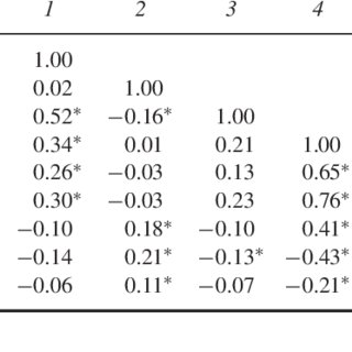 (PDF) The Psychometric Properties of the Perceived